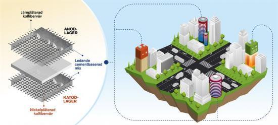 Tänk dig hela tio- eller tjugovåningshus som lagrar energi som i ett gigantiskt batteri. Denna vision mycket väl kan bli verklighet då forskare på Chalmers lyckats med något unikt – att utveckla ett återuppladdningsbart cementbaserat batteri.
