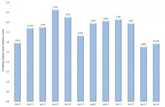 Månatlig försäljning (mdkr) och tillväxt (%) mätt på jämförbara enheter och i löpande priser.