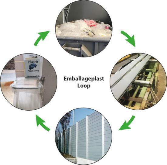 Illustration av emballageplastens resa mot ett slutet tekniskt kretslopp: Insamling/Sortering, Tvättning/Pelletering, Upcycling/Extrudering, Demonterbar montering.