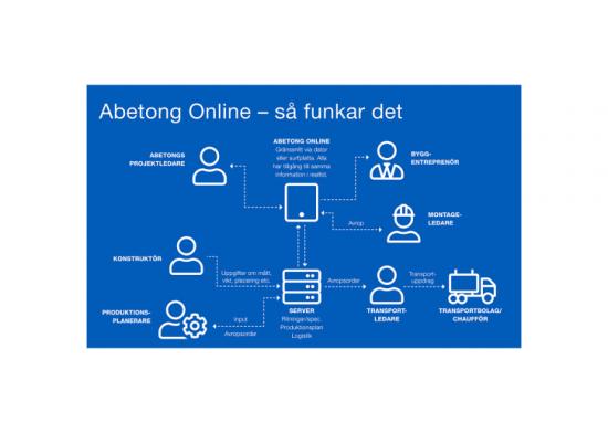 Med Abetong Online får kunderna nya möjligheter att effektivisera arbetet.