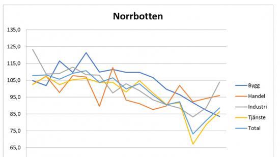 Konfidensindikator för Norrbotten.