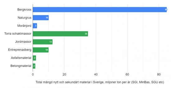 Total mängd nytt och sekundärt material, 2018.